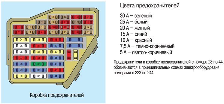 схема коробки предохранителей для Шкоды Октавия
